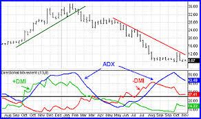 Qué es y cómo interpretar el ADX