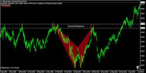 Trading armónico estrategias de trading con atractivos patrones