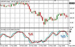 Cuál es el momento de usar osciladores en el trading