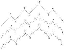 La influencia de Fibonacci en las ondas de Elliott