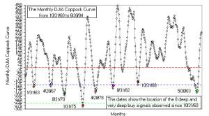La curva de Coppock