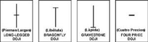 Velas japonesas principales tipos Doji